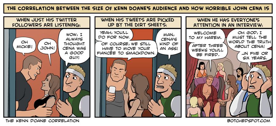 The Kenn Doane Correlation